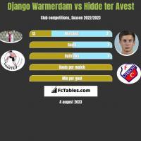 Django Warmerdam vs Hidde ter Avest h2h player stats