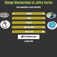 Django Warmerdam vs Jeffry Fortes h2h player stats
