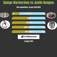 Django Warmerdam vs Justin Hoogma h2h player stats