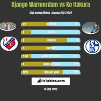 Django Warmerdam vs Ko Itakura h2h player stats