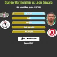 Django Warmerdam vs Leon Guwara h2h player stats