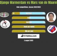 Django Warmerdam vs Marc van de Maarel h2h player stats