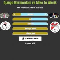 Django Warmerdam vs Mike Te Wierik h2h player stats