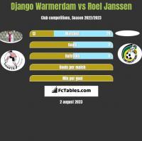 Django Warmerdam vs Roel Janssen h2h player stats