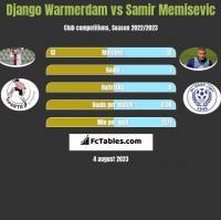 Django Warmerdam vs Samir Memisevic h2h player stats