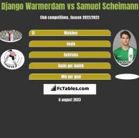 Django Warmerdam vs Samuel Scheimann h2h player stats