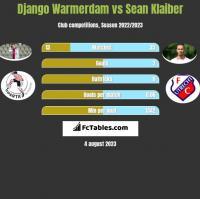 Django Warmerdam vs Sean Klaiber h2h player stats
