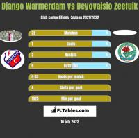 Django Warmerdam vs Deyovaisio Zeefuik h2h player stats