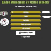 Django Warmerdam vs Steffen Schaefer h2h player stats