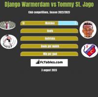 Django Warmerdam vs Tommy St. Jago h2h player stats