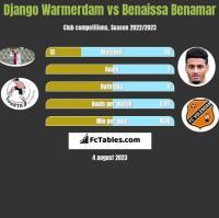 Django Warmerdam vs Benaissa Benamar h2h player stats