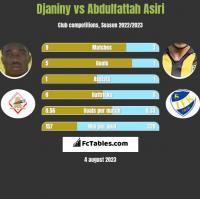 Djaniny vs Abdulfattah Asiri h2h player stats
