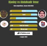 Djaniny vs Abdulkadir Omur h2h player stats