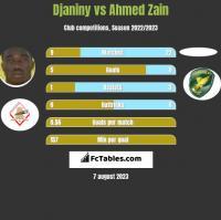 Djaniny vs Ahmed Zain h2h player stats