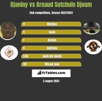 Djaniny vs Arnaud Sutchuin Djoum h2h player stats