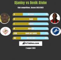 Djaniny vs Benik Afobe h2h player stats