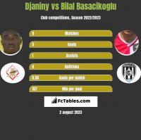 Djaniny vs Bilal Basacikoglu h2h player stats