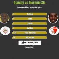 Djaniny vs Giovanni Sio h2h player stats