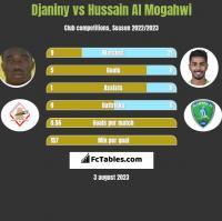 Djaniny vs Hussain Al Mogahwi h2h player stats
