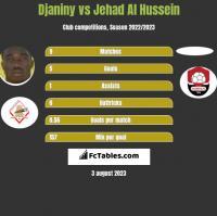 Djaniny vs Jehad Al Hussein h2h player stats