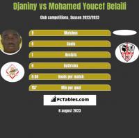 Djaniny vs Mohamed Youcef Belaili h2h player stats
