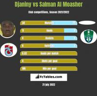 Djaniny vs Salman Al Moasher h2h player stats