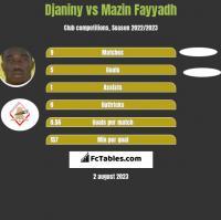 Djaniny vs Mazin Fayyadh h2h player stats
