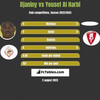 Djaniny vs Yousef Al Harbi h2h player stats
