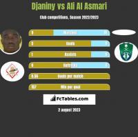 Djaniny vs Ali Al Asmari h2h player stats