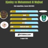 Djaniny vs Mohammed Al Majhad h2h player stats