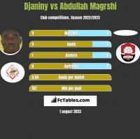 Djaniny vs Abdullah Magrshi h2h player stats