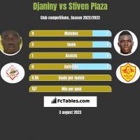Djaniny vs Stiven Plaza h2h player stats