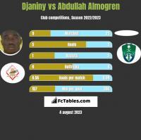 Djaniny vs Abdullah Almogren h2h player stats
