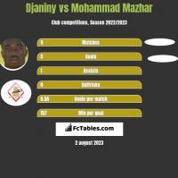 Djaniny vs Mohammad Mazhar h2h player stats