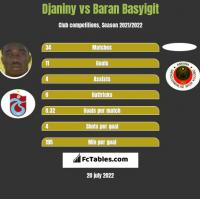 Djaniny vs Baran Basyigit h2h player stats