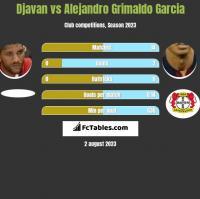 Djavan vs Alejandro Grimaldo Garcia h2h player stats