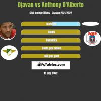 Djavan vs Anthony D'Alberto h2h player stats