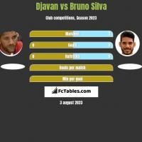 Djavan vs Bruno Silva h2h player stats