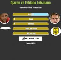 Djavan vs Fabiano Leismann h2h player stats