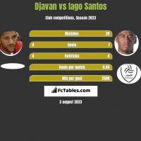 Djavan vs Iago Santos h2h player stats