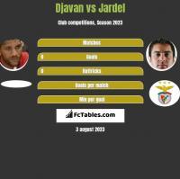 Djavan vs Jardel h2h player stats