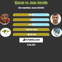 Djavan vs Joao Aurelio h2h player stats