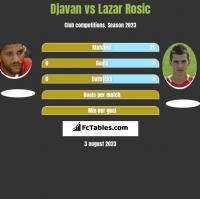 Djavan vs Lazar Rosic h2h player stats