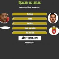 Djavan vs Lucas h2h player stats