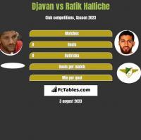 Djavan vs Rafik Halliche h2h player stats