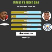 Djavan vs Ruben Dias h2h player stats