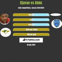 Djavan vs Abdu h2h player stats