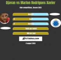 Djavan vs Marlon Rodrigues Xavier h2h player stats