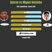 Djavan vs Miguel Reisinho h2h player stats