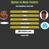 Djavan vs Nuno Tavares h2h player stats